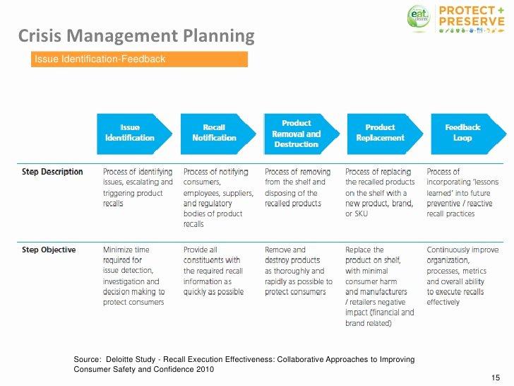 Emergency Communication Plan Template Elegant Food Safety Protocol and Crisis Munication