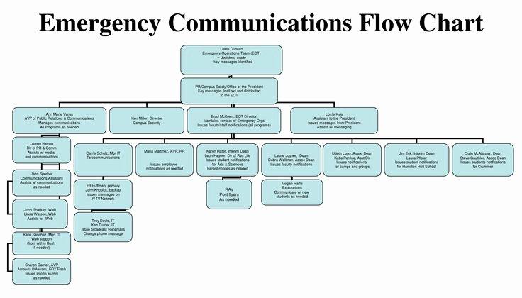 Emergency Communication Plan Template Luxury Floods for Kids Emergency Munications Plan Ppt