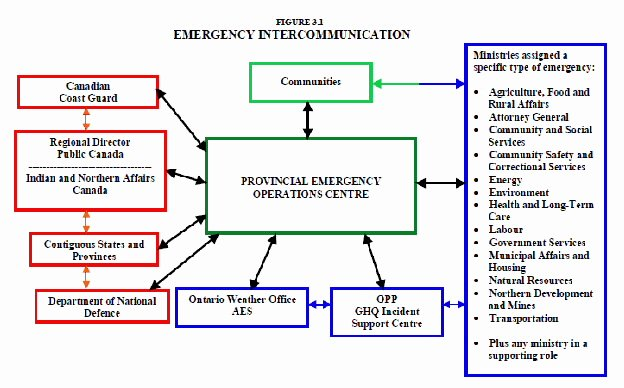 Emergency Communication Plan Template Unique 7 Emergency Management Plan Examples Pdf