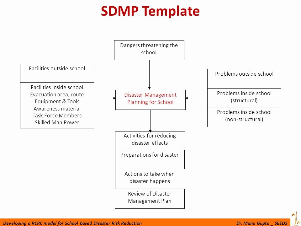 Emergency Management Plan Template Fresh School Disaster Management Plan Ppt Video Online