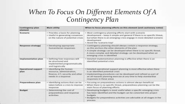 Emergency Management Plan Template Unique Emergency Preparedness Plan Template