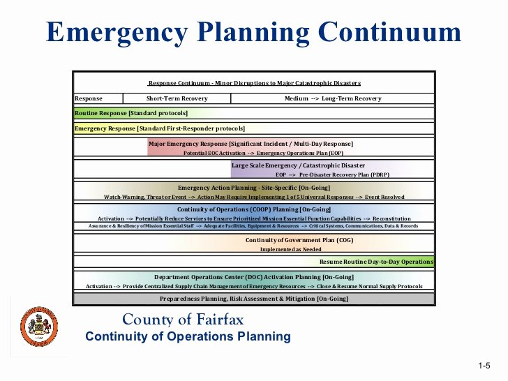 Emergency Operations Plan Template Awesome Revised Agency Coop Template Tar Ed Technical assistance