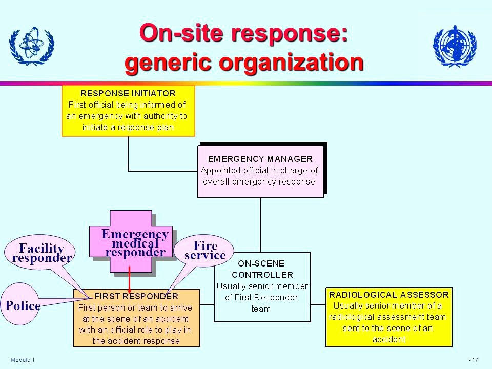 Emergency Operations Plan Template Best Of Appendix 3a Munication Flow Chart Food Safety and