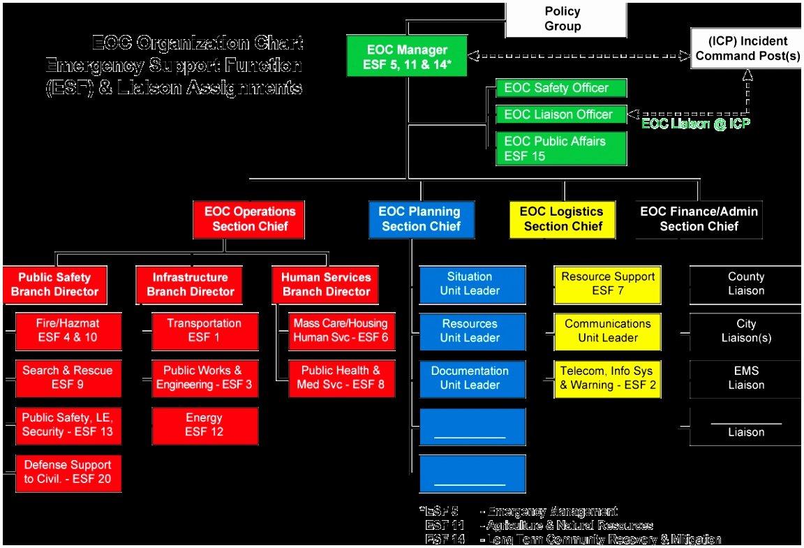 Emergency Operations Plan Template Luxury 5 Hospital Emergency Operations Plan Template Yriti