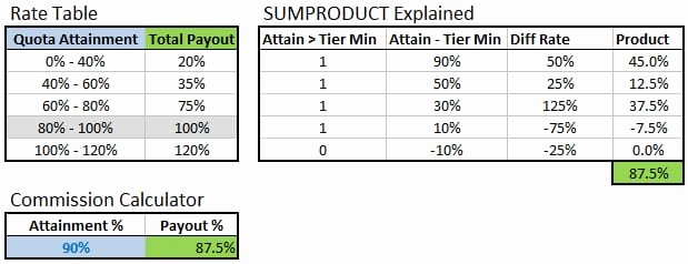 Employee Bonus Plan Template Beautiful 4 Bonus Structure Templates formats Examples In Word Excel