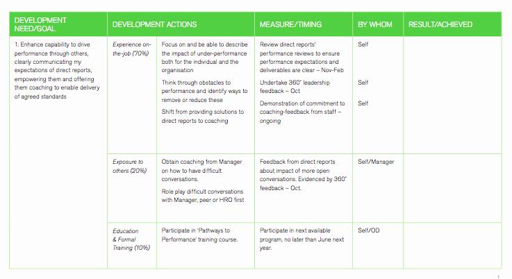 Employee Development Plan Template Beautiful Career Development Plan Template for Employees