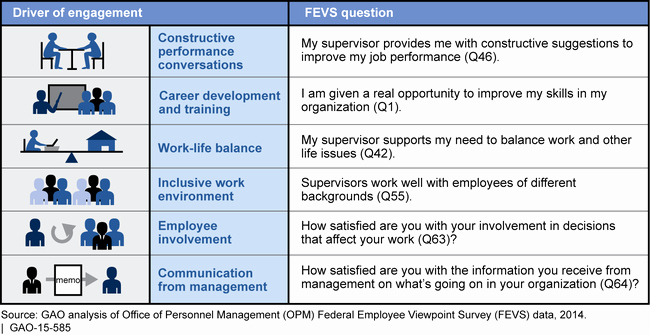 Employee Engagement Plan Template Awesome U S Gao Federal Workforce Additional Analysis and