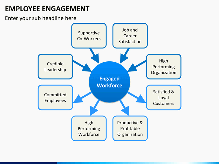 Employee Engagement Plan Template Fresh Employee Engagement Powerpoint Template