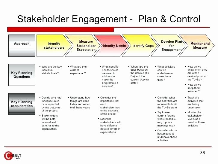 Employee Engagement Plan Template Luxury Employee Engagement Plan Template