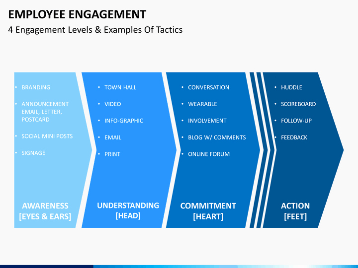 presentation employee engagement