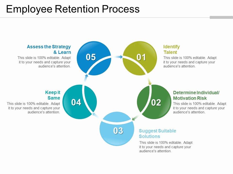 Employee Retention Plan Template Luxury Employee Retention Process Good Ppt Example