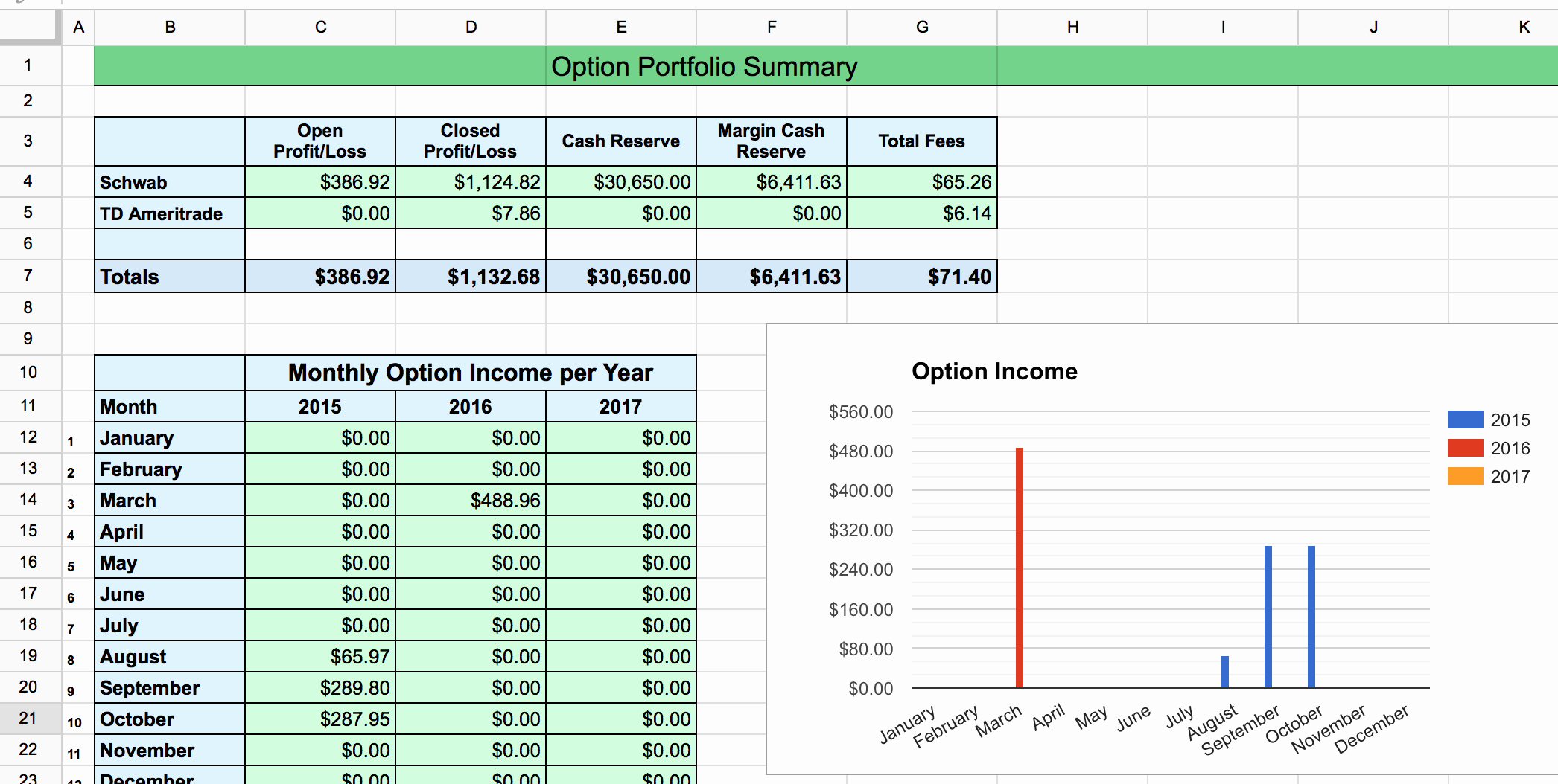 Employee Stock Option Plan Template Lovely Options Tracker Spreadsheet – Two Investing