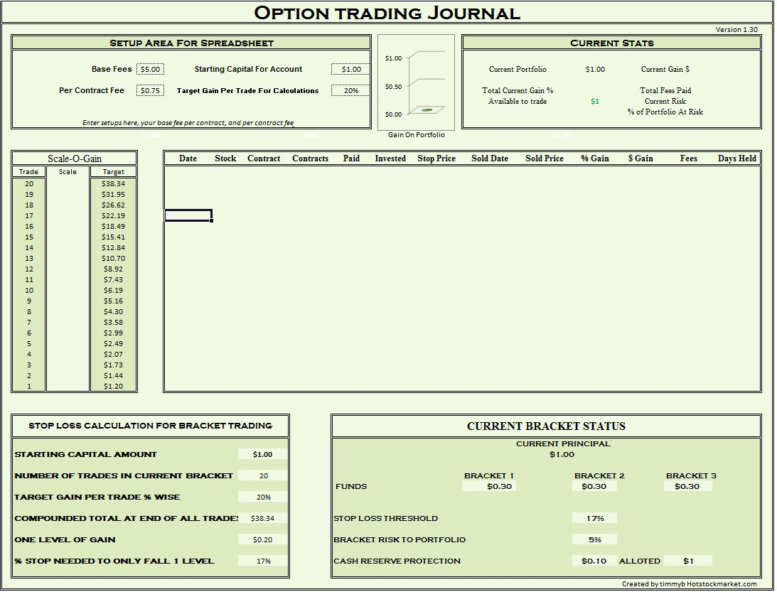 Employee Stock Option Plan Template New Employee Stock Option Tracking Spreadsheet – Spreadsheet