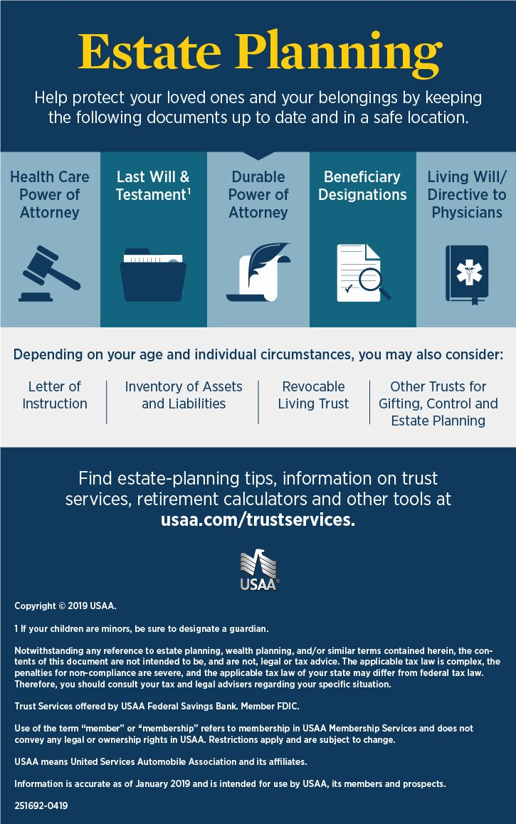 Estate Planning Letter Of Instruction Template New asset Management & Living Wills Infographic