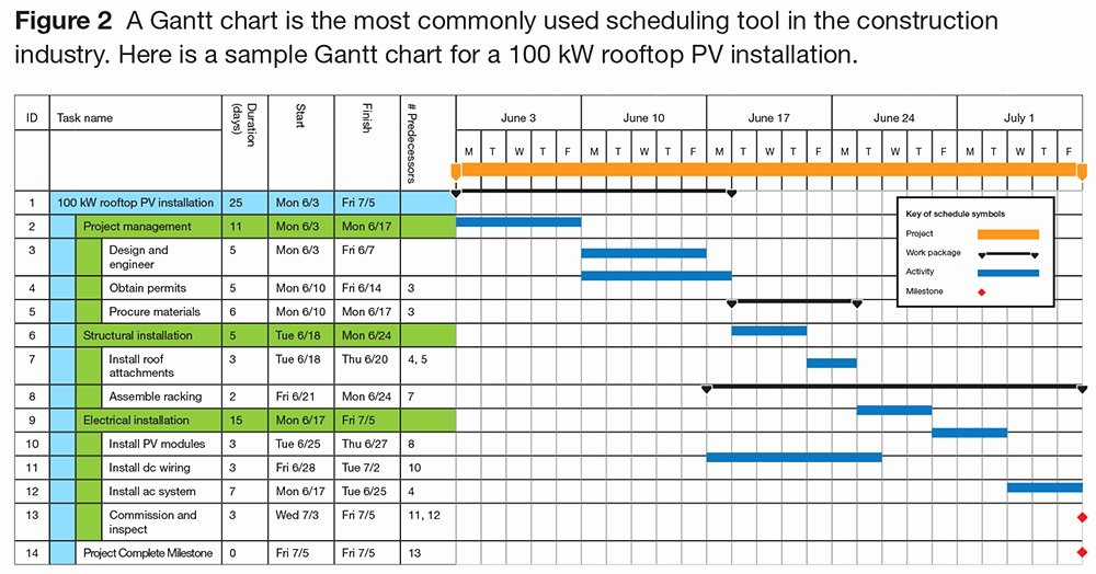 Event Project Plan Template Excel Unique Managing Pv Installations with A Gantt Chart
