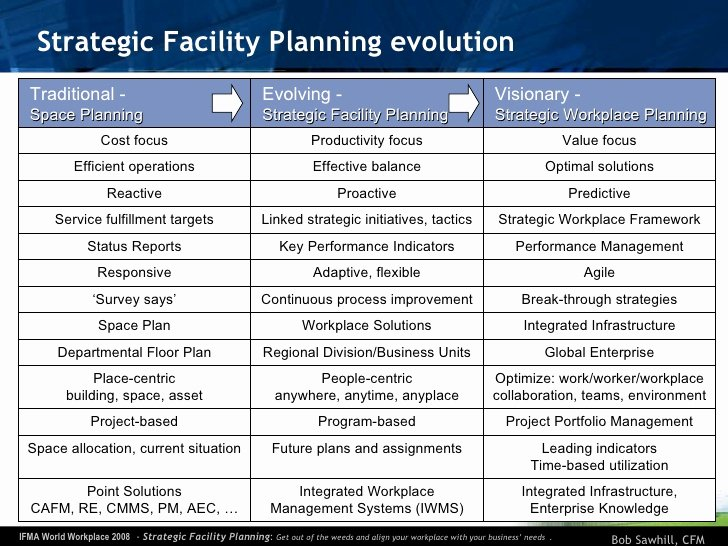 Facility Maintenance Plan Template New Strategic Facility Planning ifma World Workplace