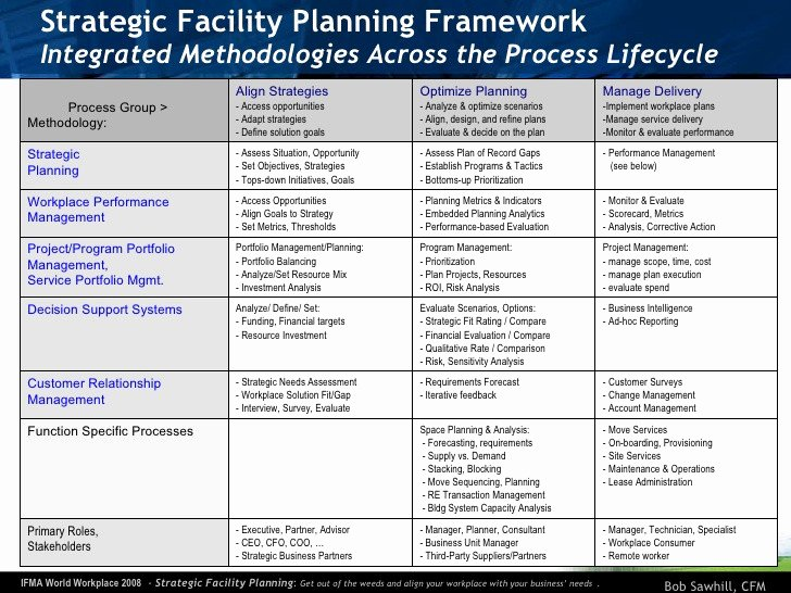 Facility Security Plan Template Best Of Facilities Management Plan Template