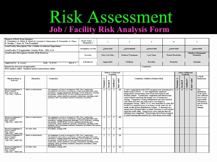 Facility Security Plan Template Elegant Risk Management In Healthcare