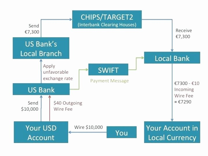 Fake Bank Transfer Generator Awesome Jp Morgan Chase International Wire Transfer Swift Code