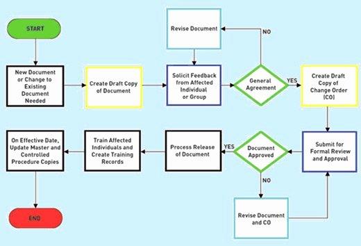 Fda Recall Plan Template Fresh Gxp Lifeline