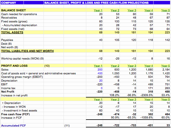 Film Business Plan Template New Financial Projections Template