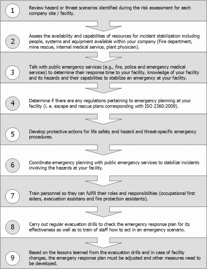 film location fire safety inspection checklist legal forms and