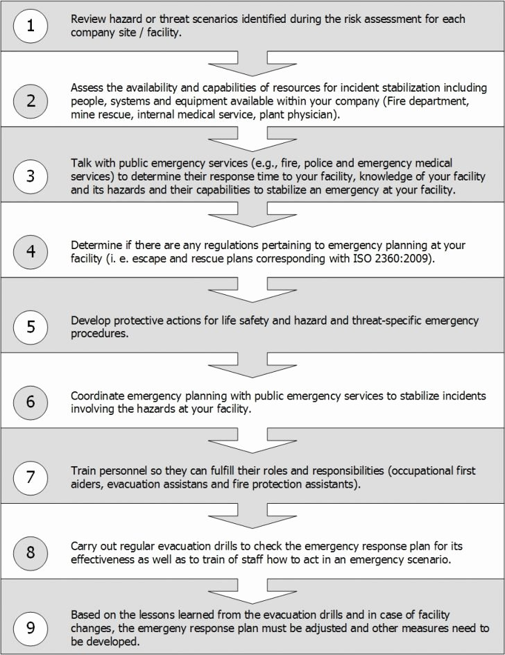 Fire Prevention Plan Template New Fire Department Lesson Plan Template – Early Years Lesson