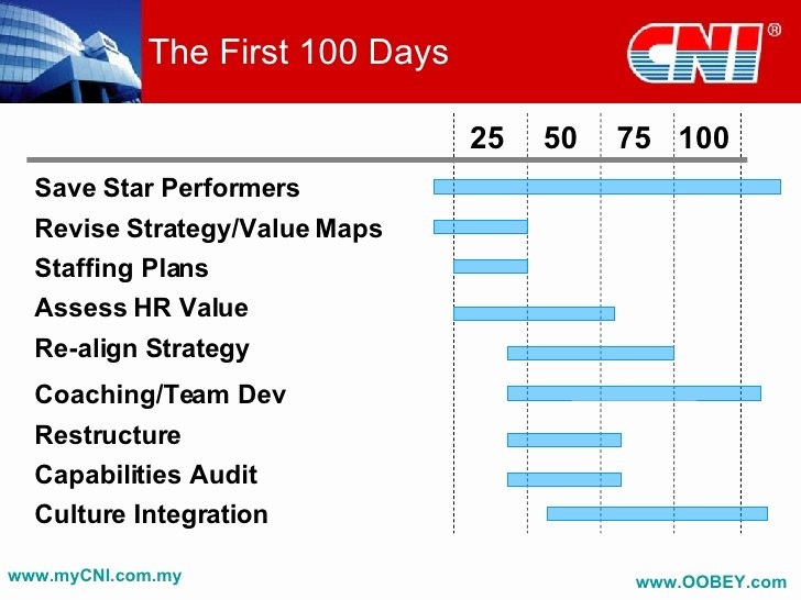 First 100 Days Plan Template Elegant Developing A Post Acquisition Strategy Pletion and Beyond