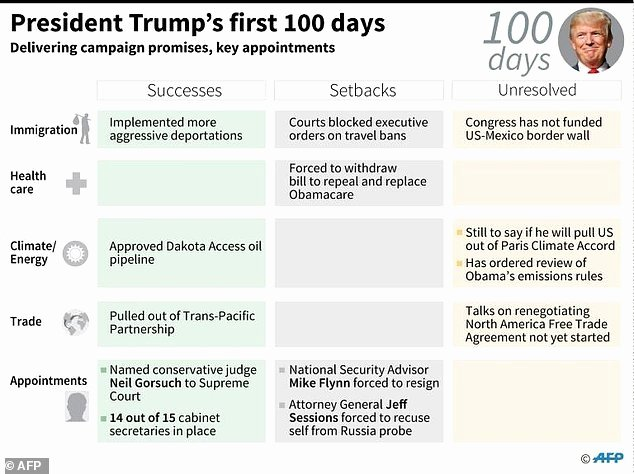 First 100 Days Plan Template Elegant Trump Marks tough First 100 Days Facing sober Realities
