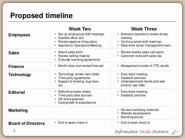 First 100 Days Plan Template Fresh the First 100 Days A Planning Framework for the Ceo