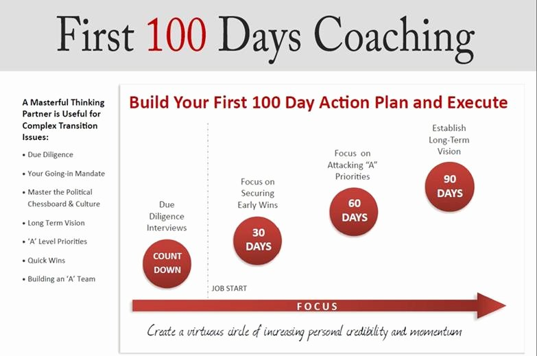 First 100 Days Plan Template Luxury Your First 100 Days