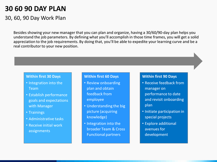 First 90 Days Plan Template Unique 30 60 90 Day Plan Powerpoint Template