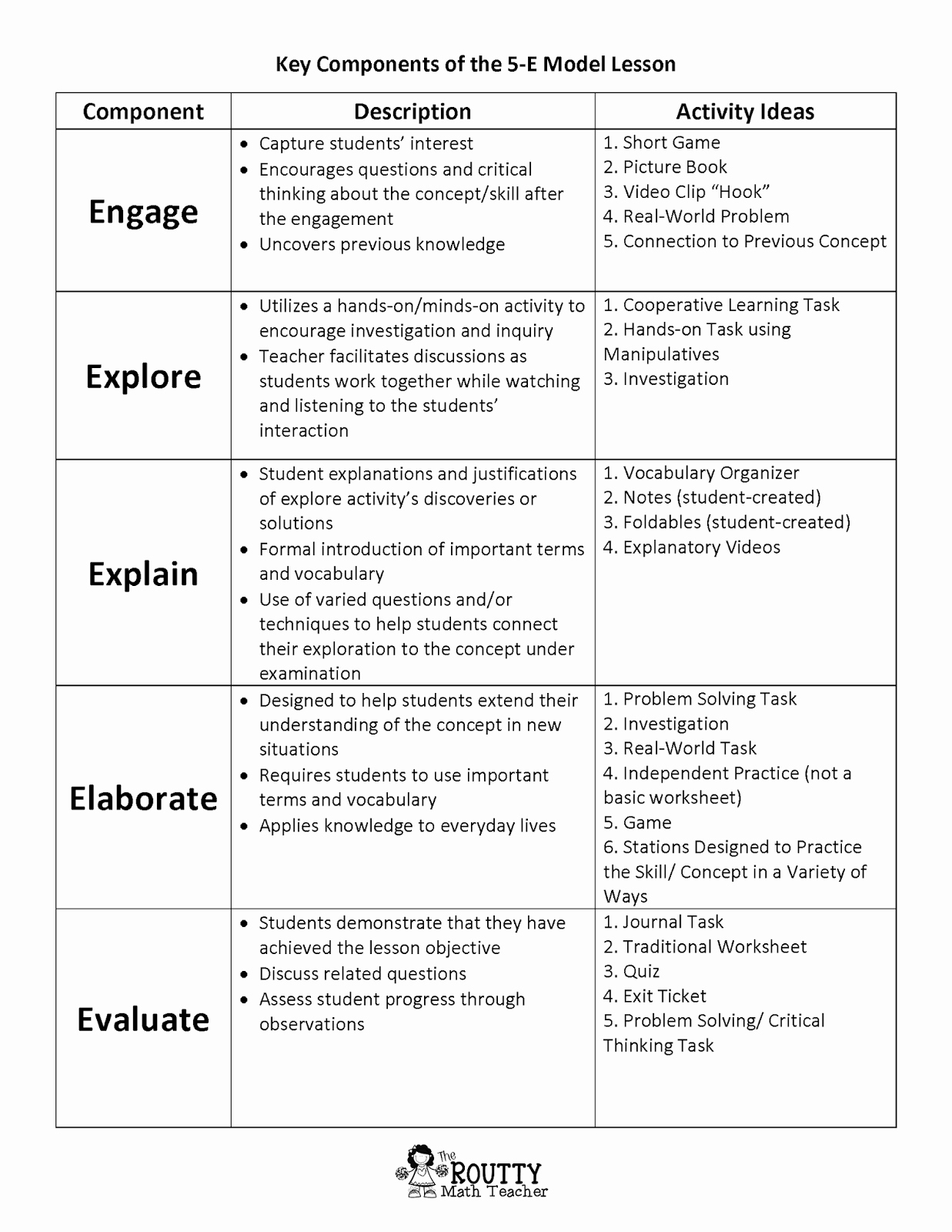 Five E Lesson Plan Template Unique the Routty Math Teacher Math with Ms Routt Math Lesson