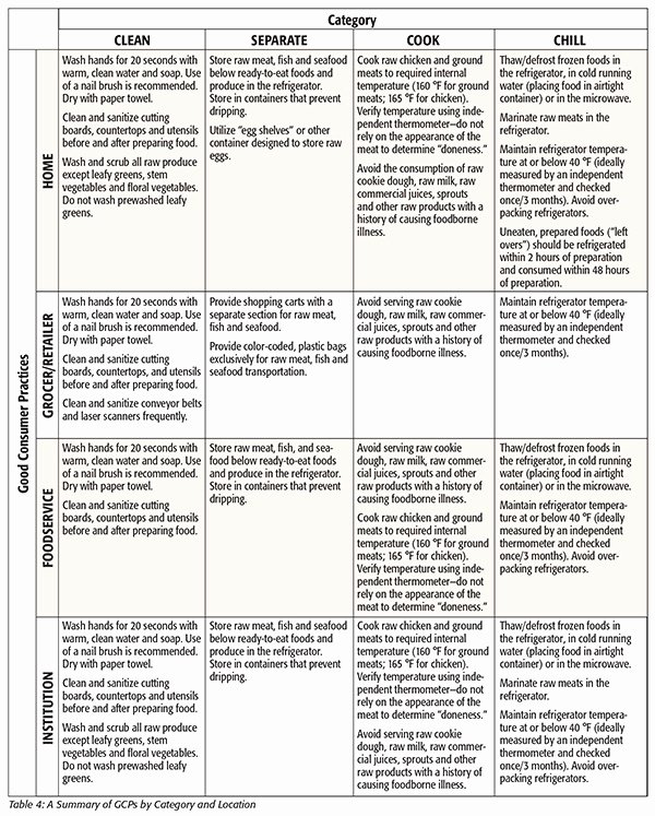 Food Safety Plan Template Inspirational Food Defence Plan Template