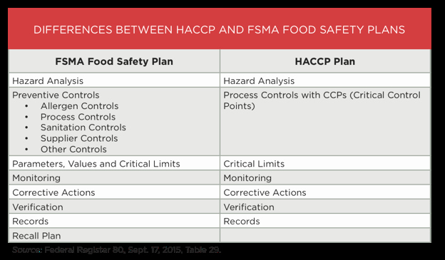 Food Safety Plan Template Luxury the Keystone Of Fsma is the Food Safety Plan Build On
