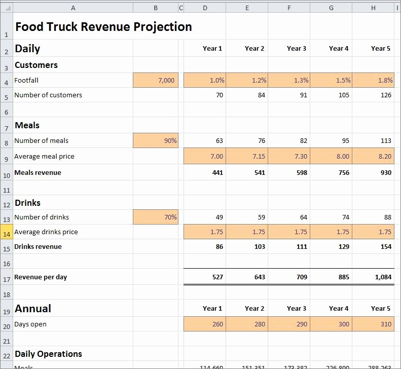 Food Truck Business Plan Template Lovely Food Truck Revenue Projection Template