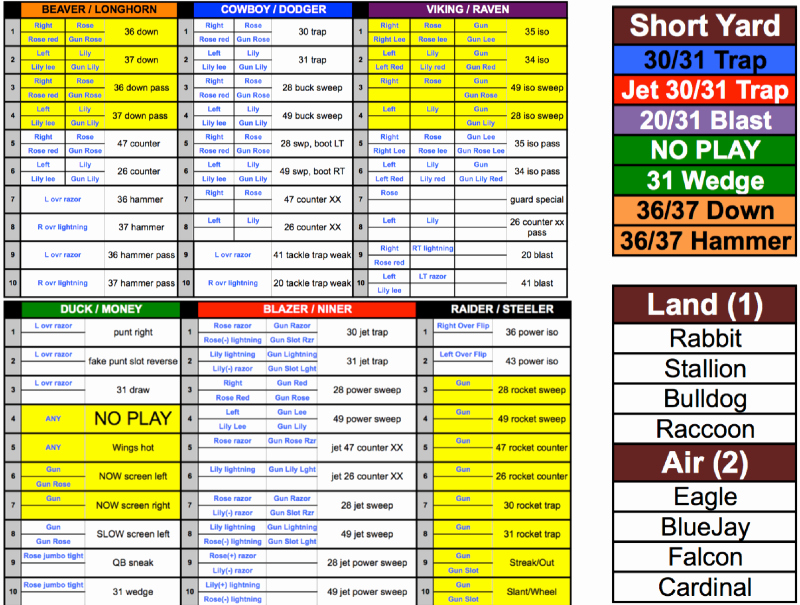 Football Game Plan Template Best Of My Wing T Play Caller Sheet – Wing T Youth Football Coach