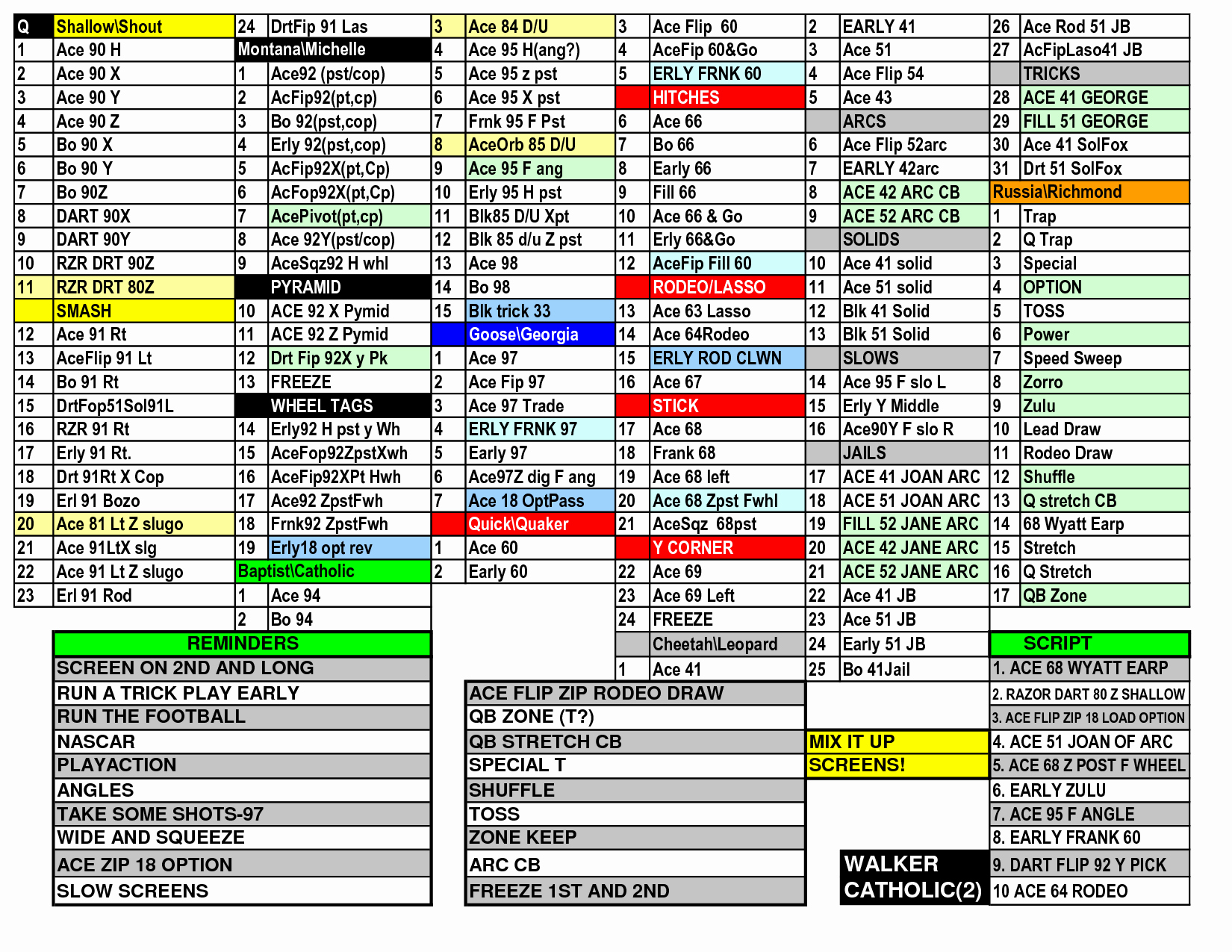Football Game Plan Template Best Of Playman Football Wrist Coach Football Wrist Coach Template