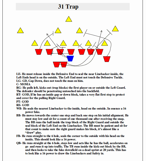 Football Practice Plan Template Best Of Football Practice Plans