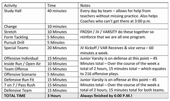 Football Practice Plan Template Excel New some Description