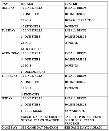 Football Practice Plan Template Lovely 30 Of College Football Practice Plan Template