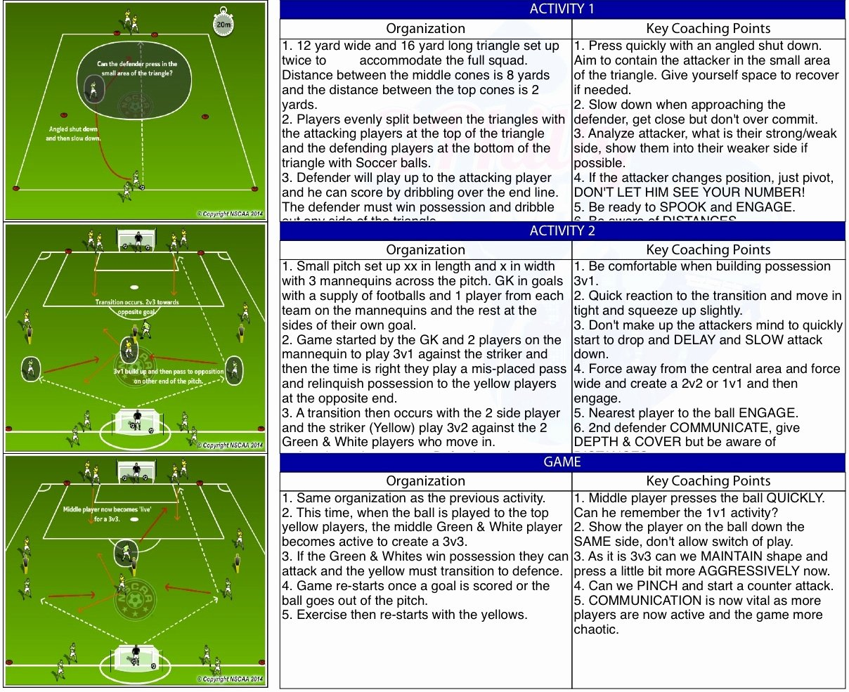 Football Session Plan Template Best Of Youth to Pro soccer