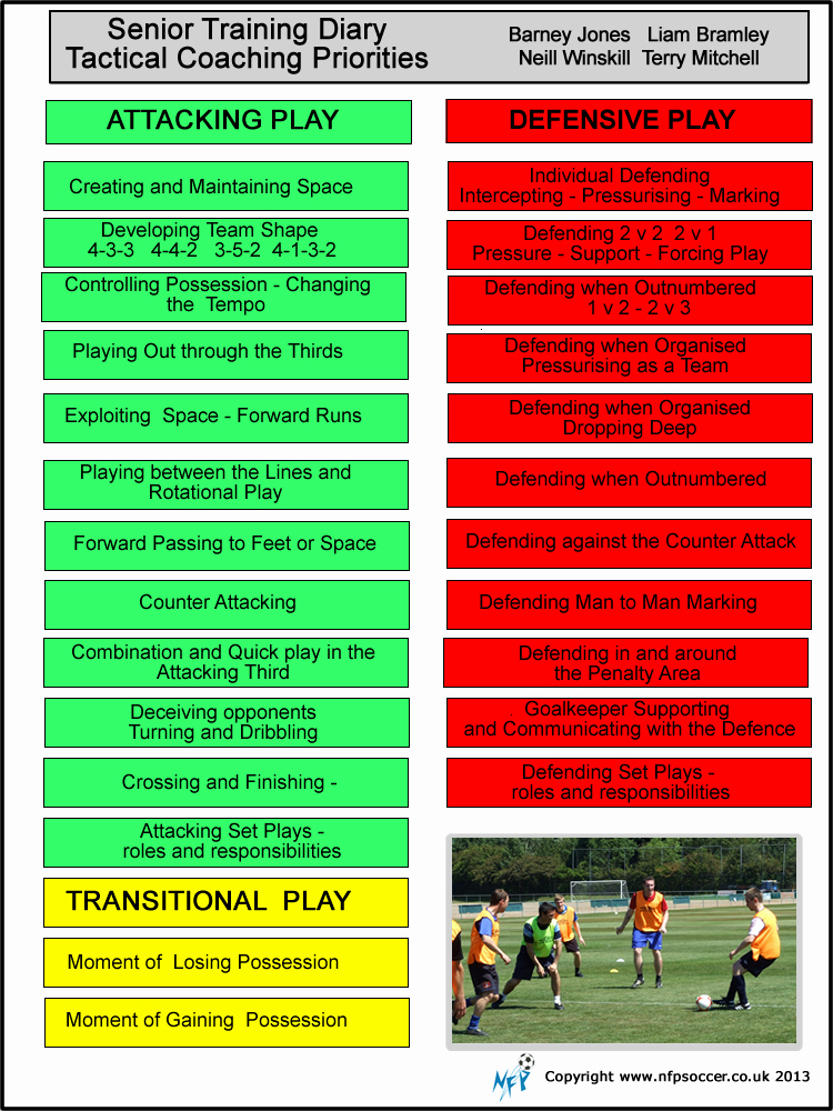 Football Session Plan Template Luxury Nfp soccer Nfp soccer