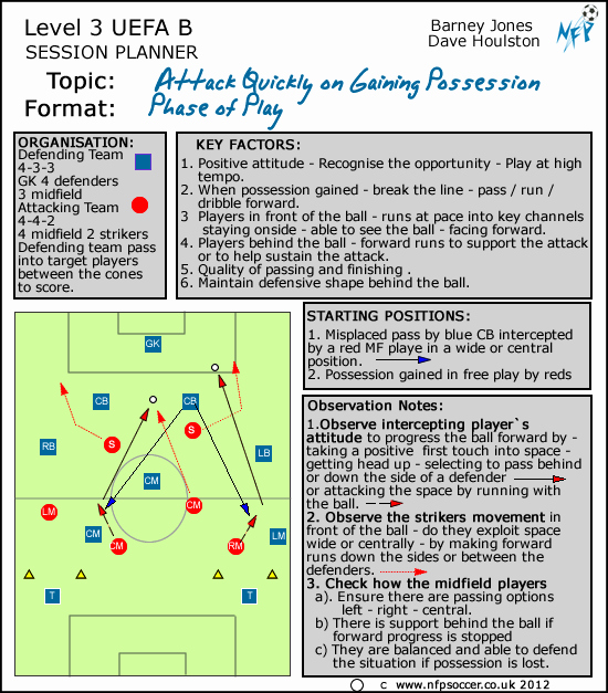 Football Session Plan Template Luxury Nfp soccer Session Planners