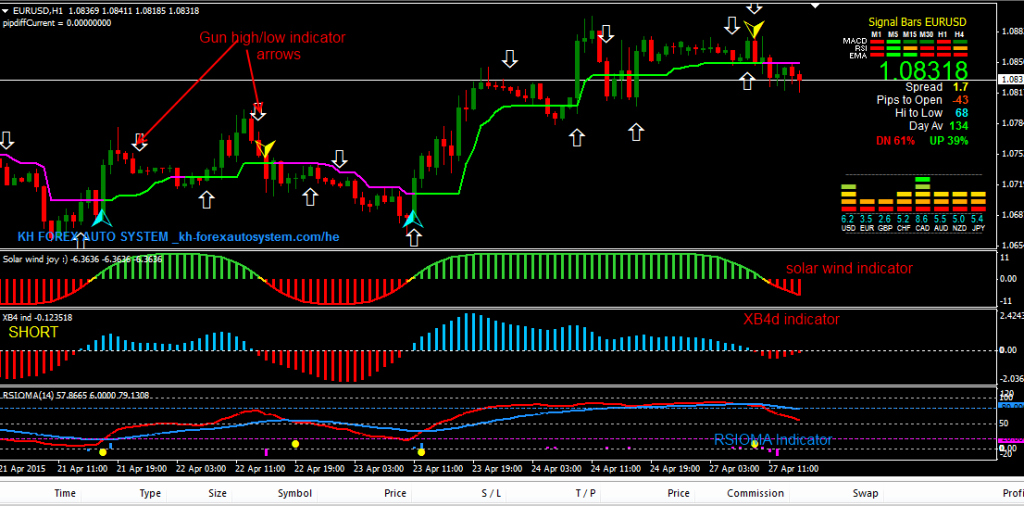 Forex Trading Plan Template Inspirational High Gain forex Trading System – forexobroker