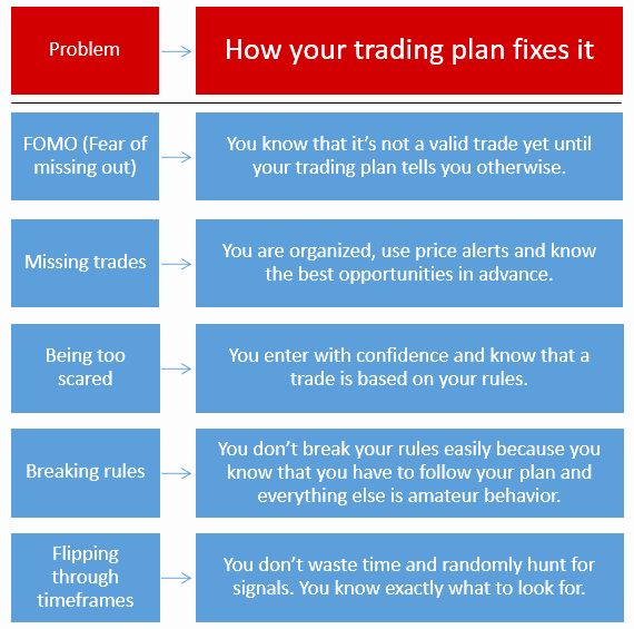 Forex Trading Plan Template Luxury A Trading Plan is A Must for Every Serious Trader Here