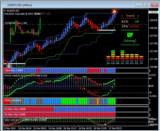 Forex Trading Plan Template Luxury Learn How to Trade Price Action Strategies Kickstarter Guide