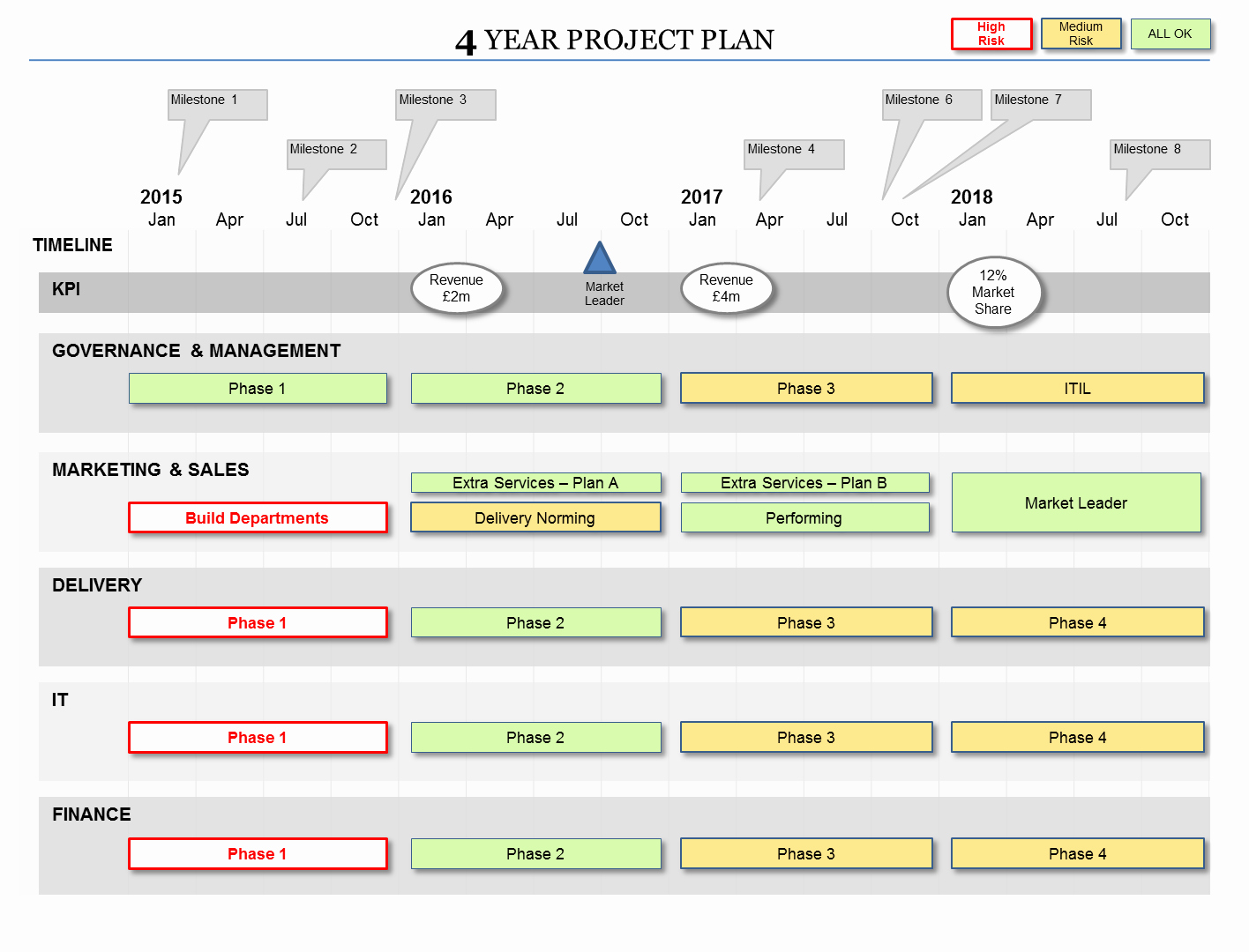 Four Year Plan Template Elegant Powerpoint Project Plan Template Flexible Planning formats