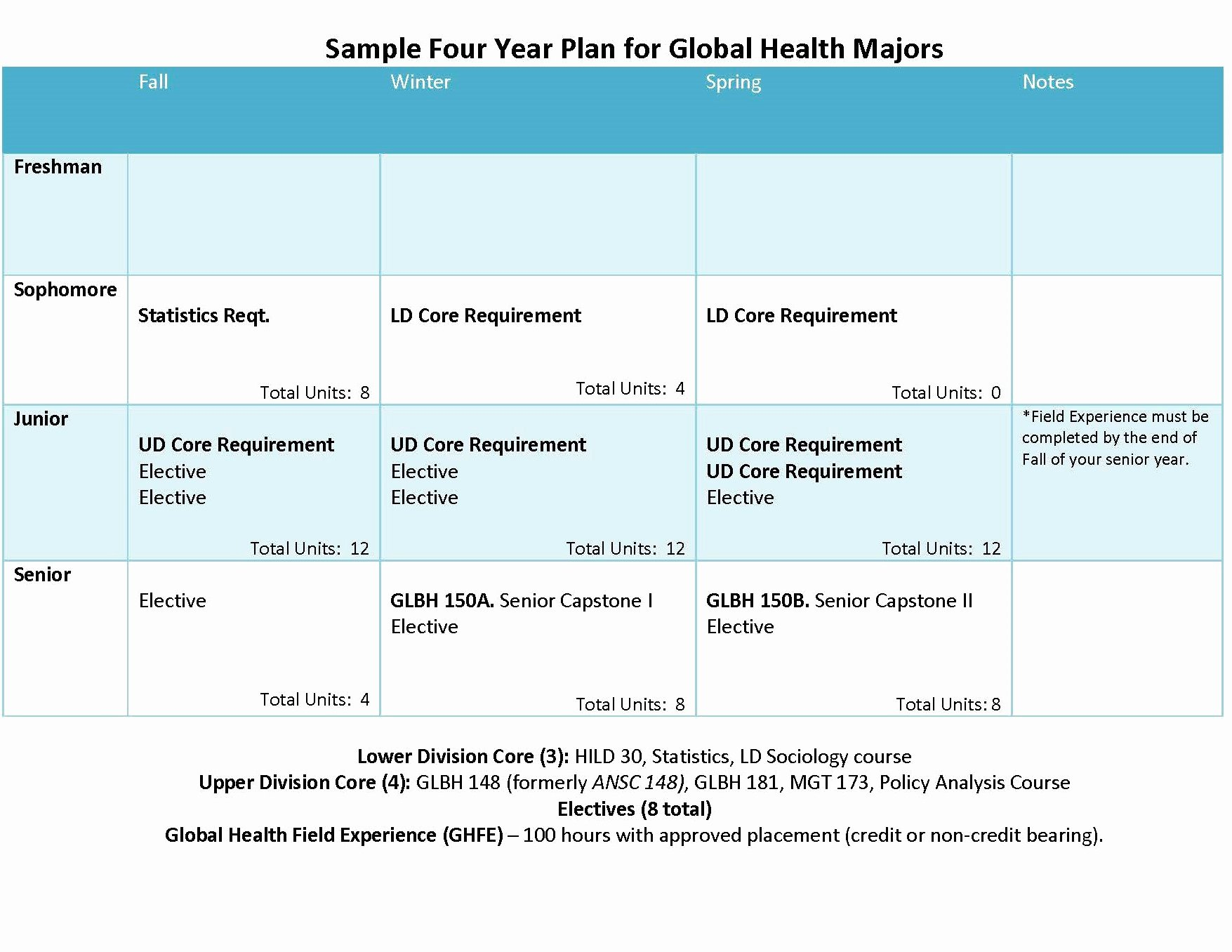 Four Year Plan Template Ucsd Awesome Global Health Undergraduate Major