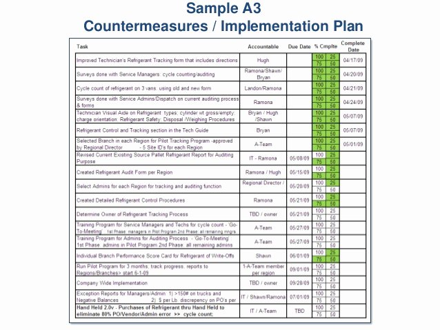 Four Year Plan Template Ucsd Fresh Sample A3 Countermeasures Implementation